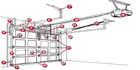 how do garage doors work how do garage doors work wageuzi