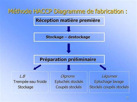 exemple de diagramme de fabrication restauration collective clostridium perfringens et les viandes en sauce ppt