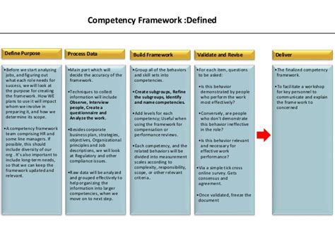 competency framework template competency mapping by ifthiquar ali ahmed