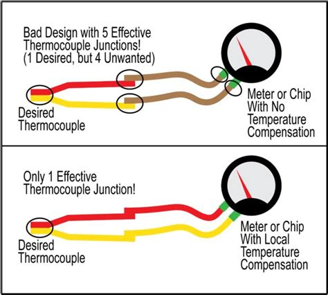 how to identify and yellow wires on a k thermocouple