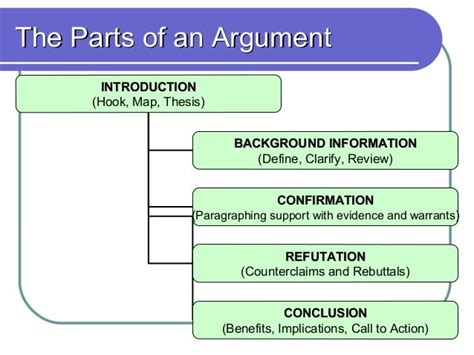 Structure Of An Argumentative Essay by 1000 Images About Eloquent On