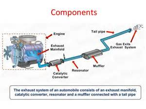 Parts In Exhaust System Of A Car Automobile Exhaust System