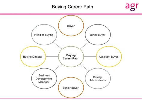 fashion buyer career path fashion today