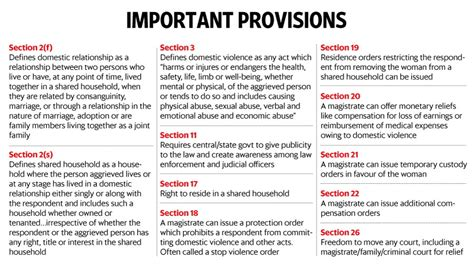 section 29 of domestic violence act iasbaba s daily current affairs 29th october 2016 iasbaba