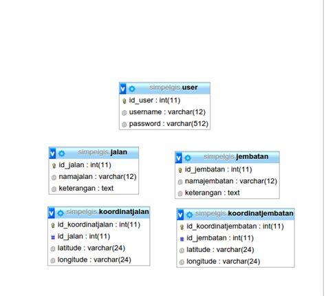 desain web database fadlur aplikasi gis geographic information system