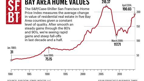 area housing bay area home prices rise 18 percent how much higher can they go san francisco