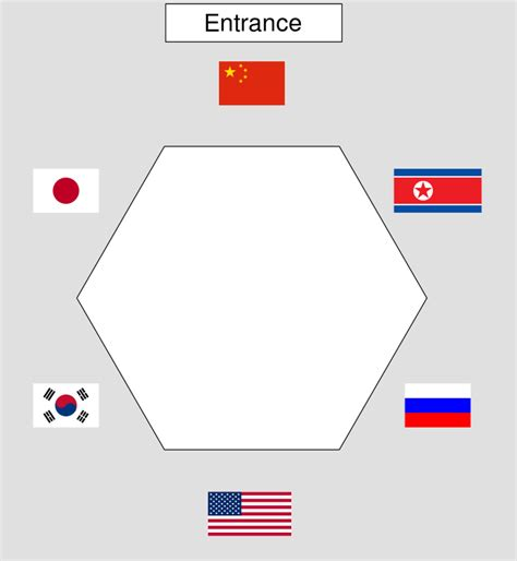 table layout wikipedia file table layout of six party talks svg wikipedia