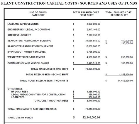 estimated cost to build a house madville times