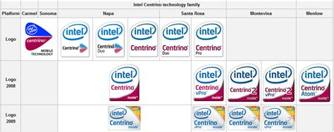 Cpu Info by Intel Centrino All Info And Solution