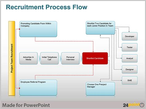 recruitment flow chart template 8 best images of recruitment plan flow chart recruiting