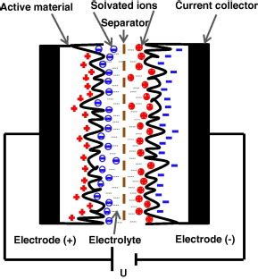 layer capacitor electrode material sketch of the electrochemical layer capacitor