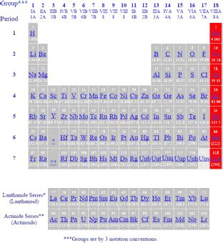 Noble Gases On Periodic Table by Noble Gases On The Periodic Table Www Pixshark
