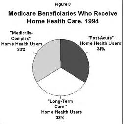 understanding the growth in medicare s home health