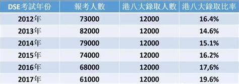 香港dse报考人数逐年下降 港八大录取率逐年提高 搜狐教育