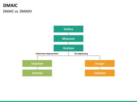 dmaic ppt template dmaic powerpoint template sketchbubble