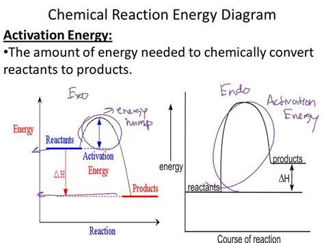 energy diagram chemistry chem ii gibbs free energy and chemical equilibrium ppt