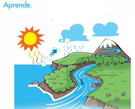 el ciclo del agua para ninos el blog de tercero el ciclo del agua 3 186 primaria medi