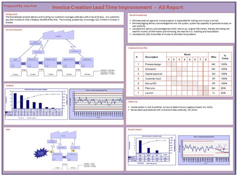 Lean Six Sigma Tool A3 Report A3 Report Template