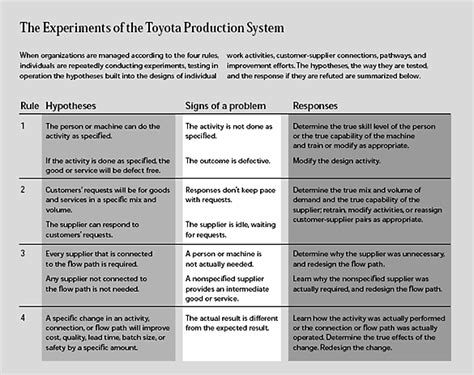 Toyota Production System Pdf Decoding The Dna Of The Toyota Production System