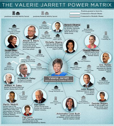valerie jarrett is the other power in the west wing video sen pat roberts links mb obama consigliere valerie