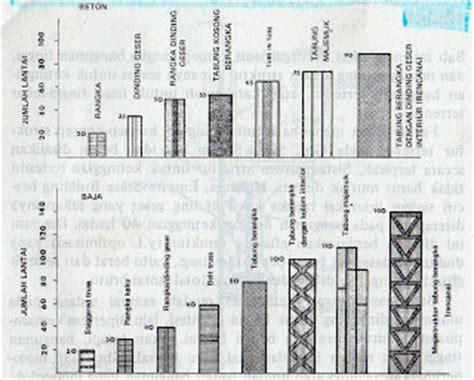 Struktur Bangunan Bertingkat Tinggi Wolfgang Schueller suryawan afandi struktur bangunan bertingkat