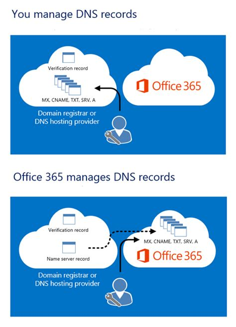 Office 365 Godaddy by How Office 365 Manages Dns Records Office 365