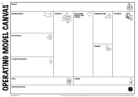 Free Design Tool file operating model canvas wiki pdf wikimedia commons