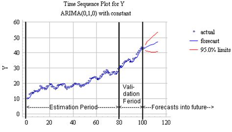 Time Series Financial Market Forecasting 1 estimation period validation period and the forecasts