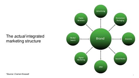 social pattern ne demek what does integrated marketing mean to today s and