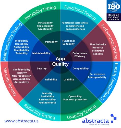 test software the 25 best software testing ideas on