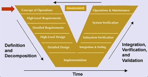 design engineer vs systems engineer its standards program learn about standards systems
