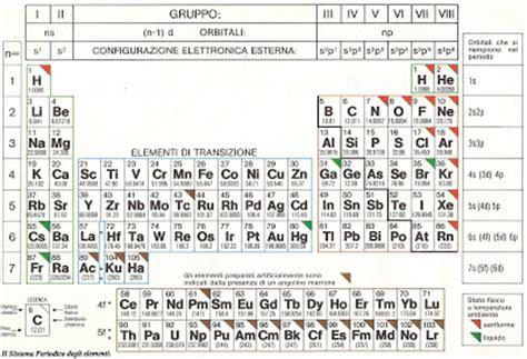 tavola periodica sn piccoli chimici
