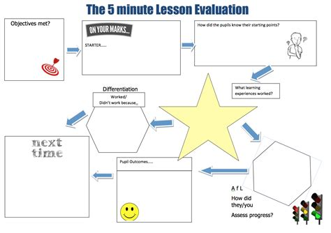 5 minute lesson plan template the 5 minute lesson plan series teachertoolkit