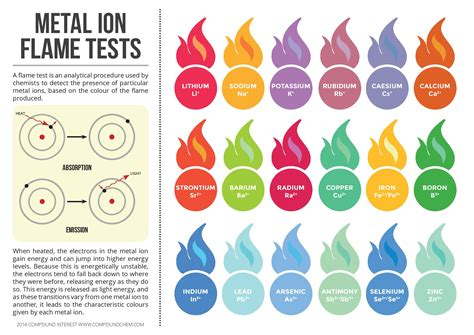 color flames metal ion test colours infographic chemistry pk