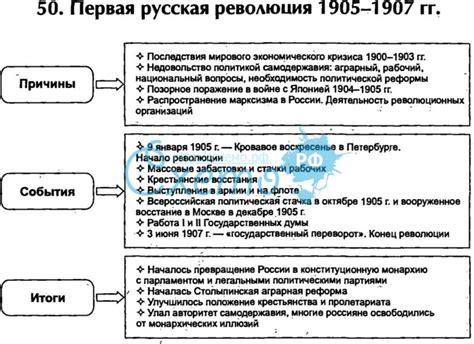 История в таблицах первая мировая война ход войны