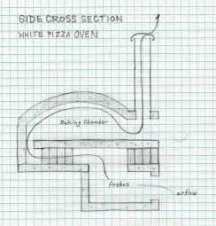 Outdoor Fireplace Construction Plans - brick oven diaries brick by brick accounts page 3