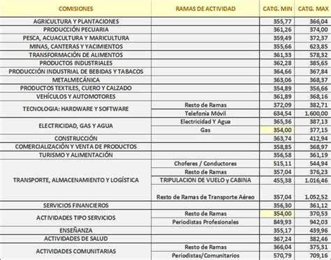 informativa sueldos y salarios 2015 tabla de salario 2015 hairstylegalleries com