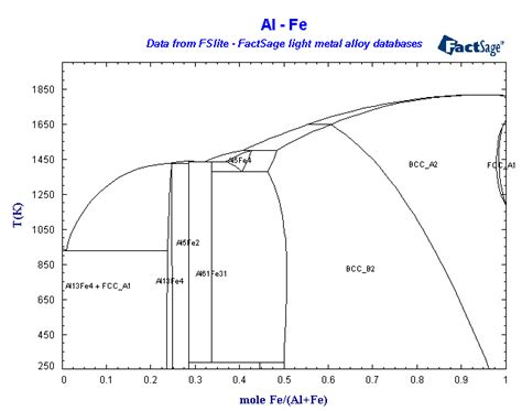 fe al phase diagram factsage light metals database list of systems and phases