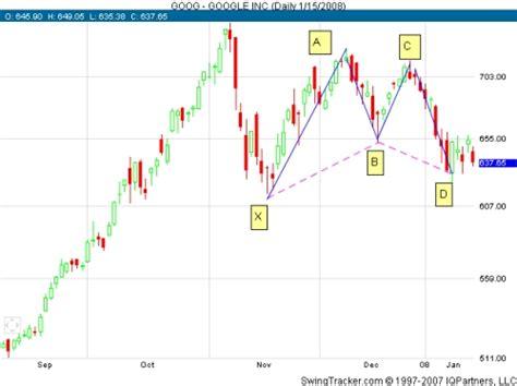 gartley pattern trading trading gartley patterns