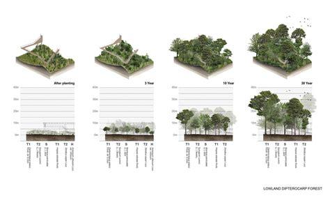 landscape diagram 14 diagram 171 landscape architecture works landezine