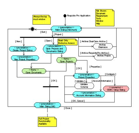 activity diagram maker activity diagram maker images how to guide and refrence