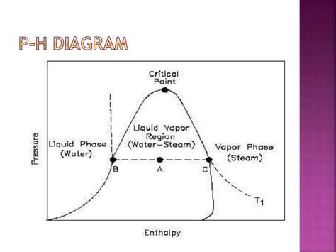 ts diagram thermodynamics thermodynamic diagram