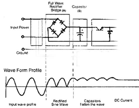 mechanism of charging a capacitor capacitor charging sine wave 28 images more about understanding the distortion mechanism of