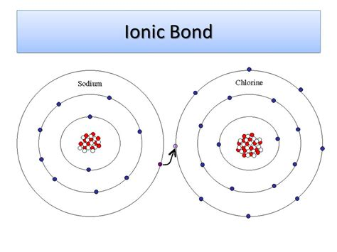 exle of ionic bond chapter 6 chemistry in biology ppt