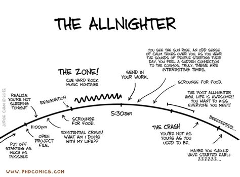 Phd After Mba Colleges by Phd Comics Allnighter
