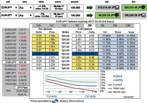 Sell Calendar Spread Fxwirepro Eur Jpy Buy The Trend And Sell The Ecb News