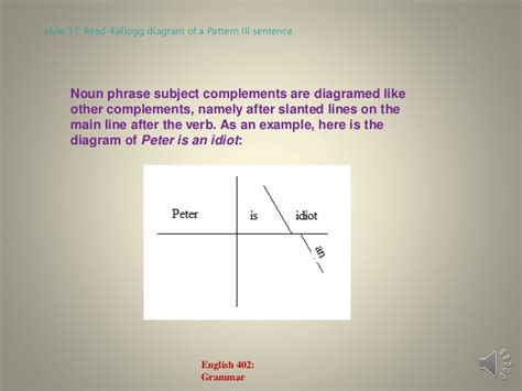 sentence patterns np1 english grammar lecture 6 verb patterns and the quot be quot patterns