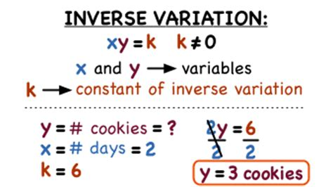 theme variations definition remix of quot inverse variation mrs hey quot thinglink