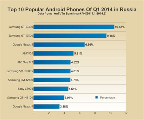 most popular android most popular android phones rankings update news antutu benchmark your android better