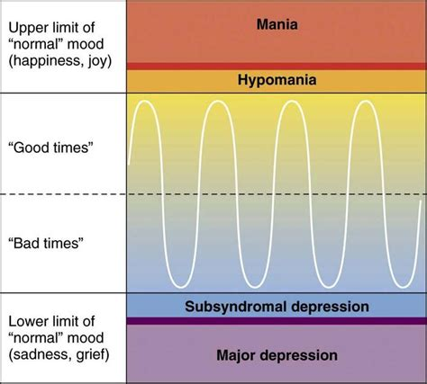 mood swings or depression bipolar disorder
